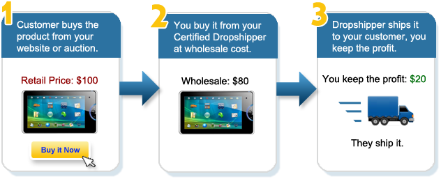 How Dropshipping Works using Genuine Dropshippers